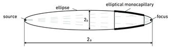 schematic illustration of an elliptical monocapillary