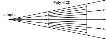 Poly Capillary Conic Collimator
