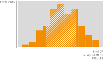 A histogram shows how often certain values were measured. The red line shows the mean of the distribution, while the shaded area spans two standard deviations, i.e. about 68% of all the measured values.