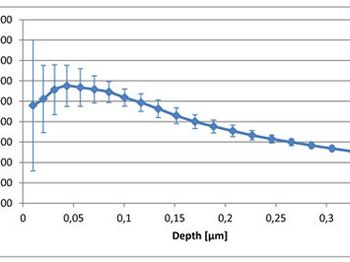Depth dependent Martens hardness of a 1µm thick TiN coating. Starting at one-tenth of the layer thickness the measurement results are influenced by the base material (Bückle rule).