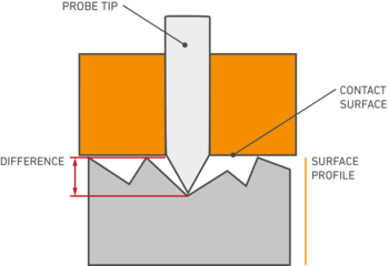 Measuring of the surface profile