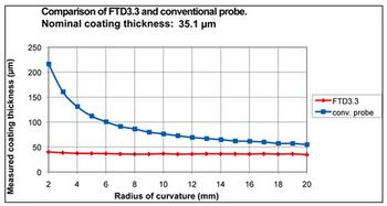 Comparison measurement: conventional probe versus curvature compensated probe FTD3.3.